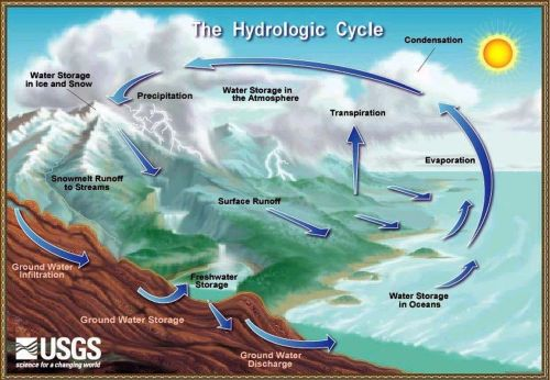 Usgs_water_cycle 2X